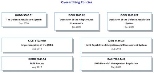 Web page screenshot of Defense Acquisition University's home of the new 5000 Series policies