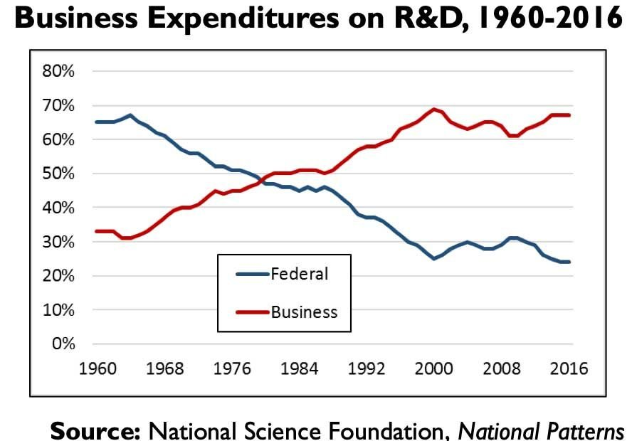 Graph showing how the Federal share of R&D has fallen precipitously