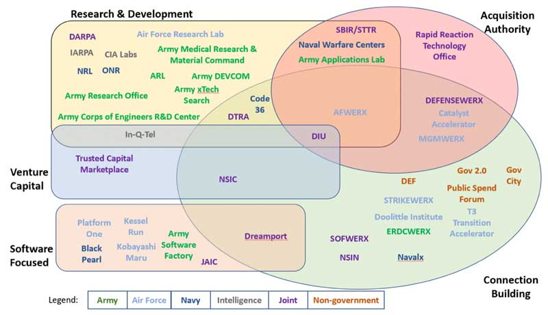 Diagram of all of the organizations involved in the Digital Transformation. In short, all of them are.